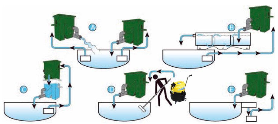Teichreinigung mit Wasserrückführung